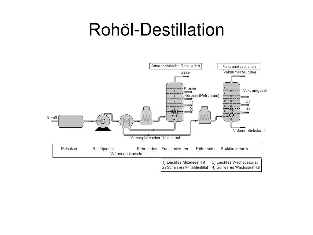 Rohöl-Destillation