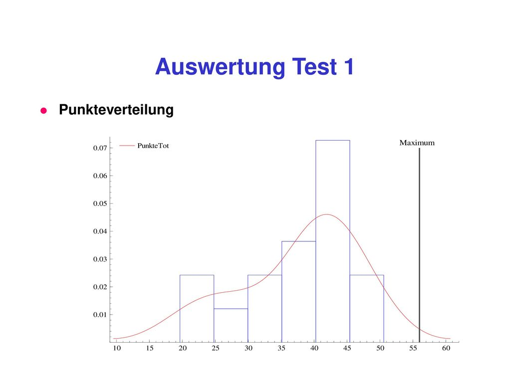 Auswertung Test 1 Punkteverteilung