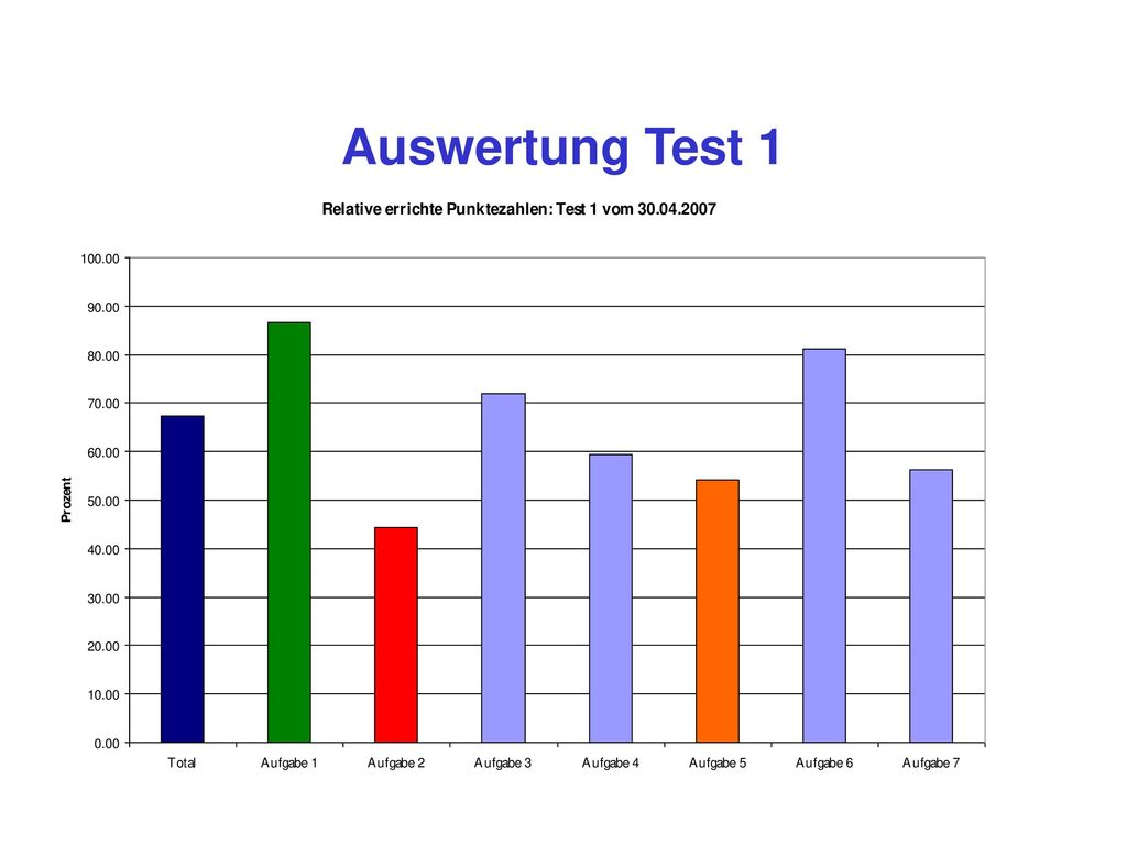 Auswertung Test 1