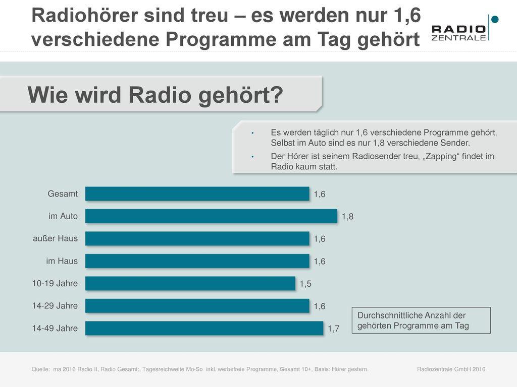 Radiohörer sind treu – es werden nur 1,6 verschiedene Programme am Tag gehört