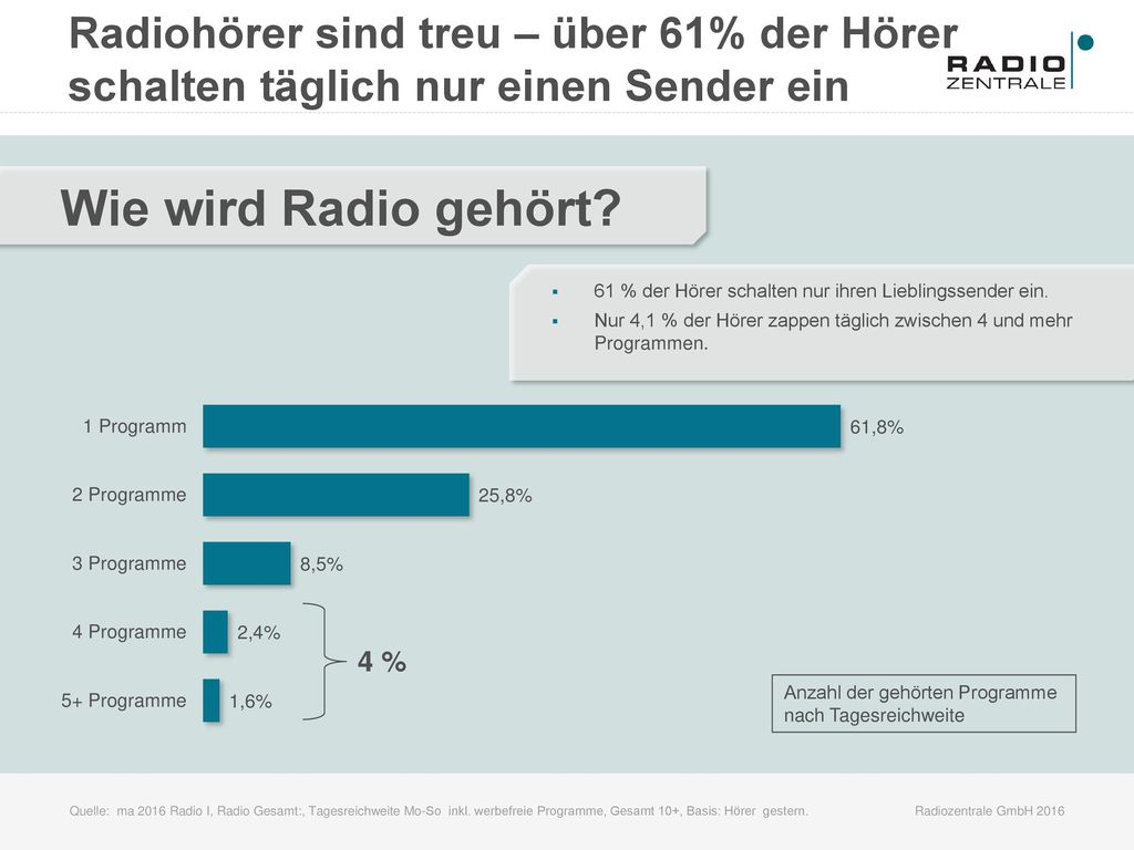 Radiohörer sind treu – über 61% der Hörer schalten täglich nur einen Sender ein