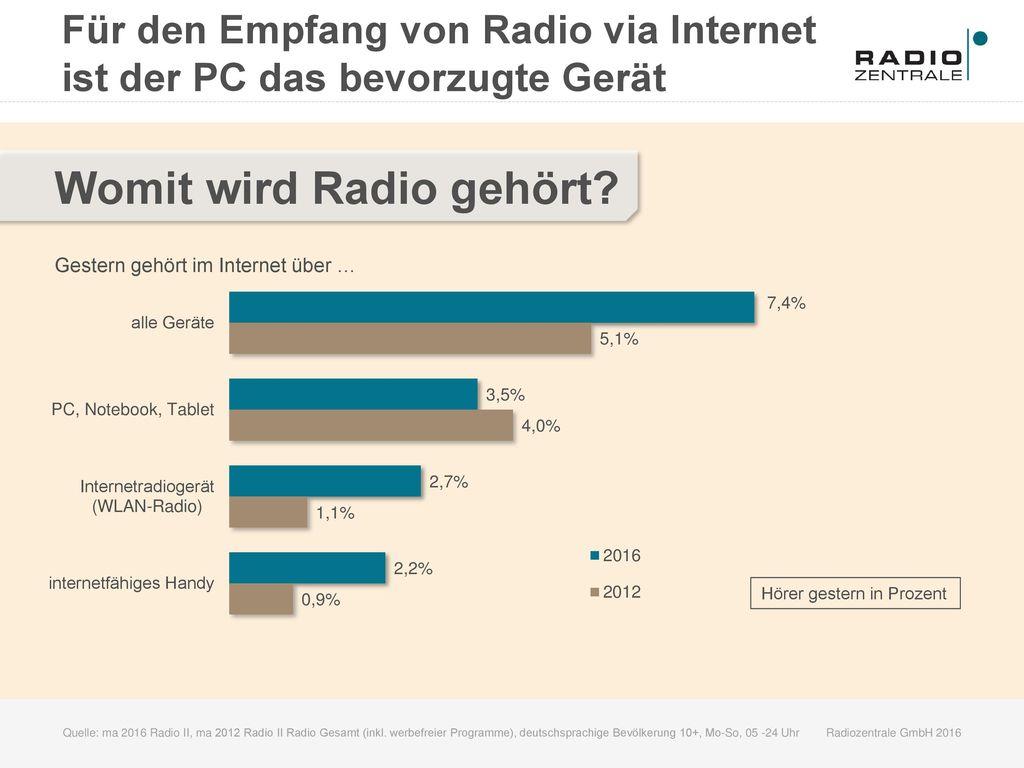 Womit wird Radio gehört