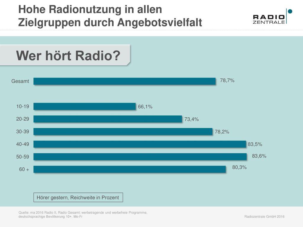 Hohe Radionutzung in allen Zielgruppen durch Angebotsvielfalt