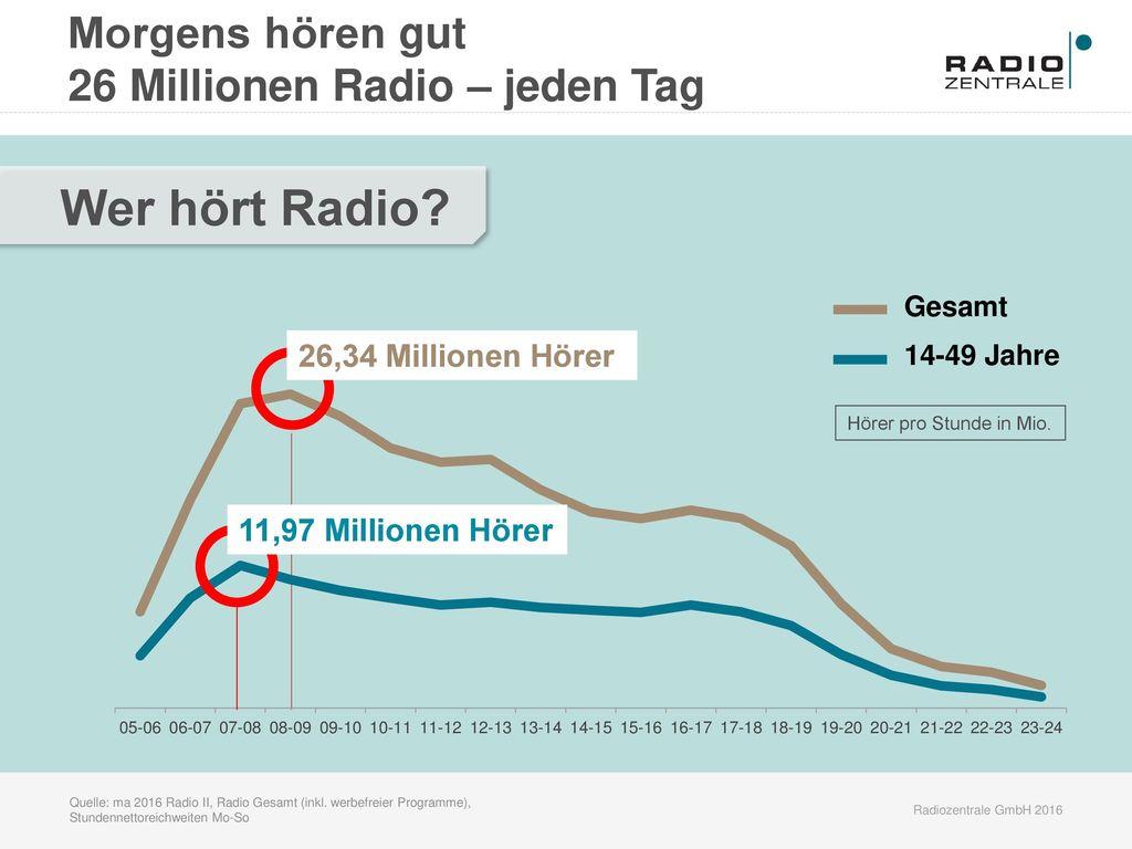 Wer hört Radio Morgens hören gut 26 Millionen Radio – jeden Tag