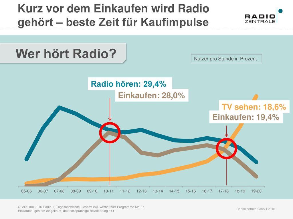 Wer hört Radio Kurz vor dem Einkaufen wird Radio