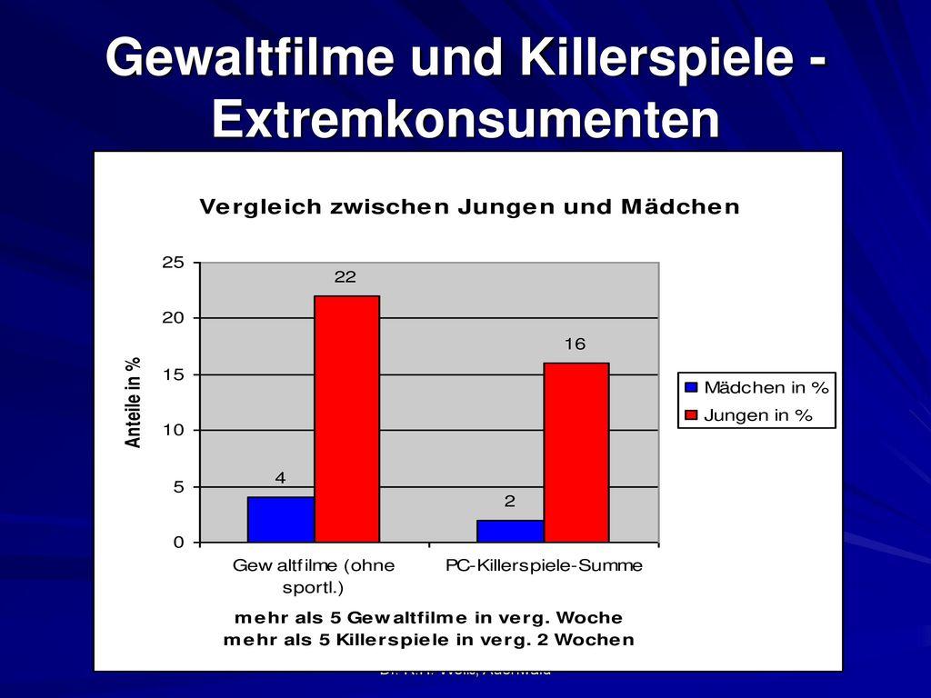 Gewaltfilme und Killerspiele - Extremkonsumenten