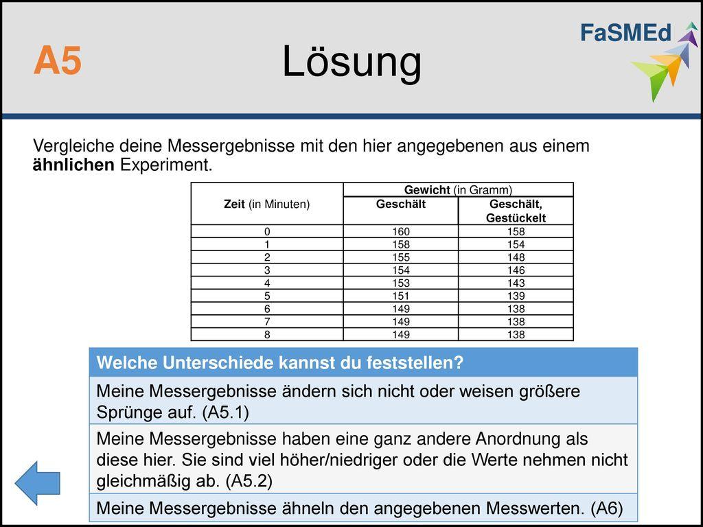 FaSMEd Lösung. A5. Vergleiche deine Messergebnisse mit den hier angegebenen aus einem ähnlichen Experiment.