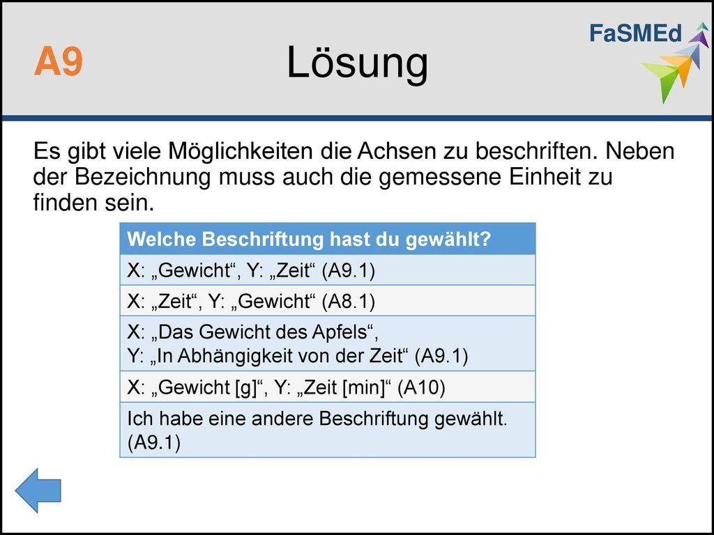 FaSMEd Lösung. A9. Es gibt viele Möglichkeiten die Achsen zu beschriften. Neben der Bezeichnung muss auch die gemessene Einheit zu finden sein.
