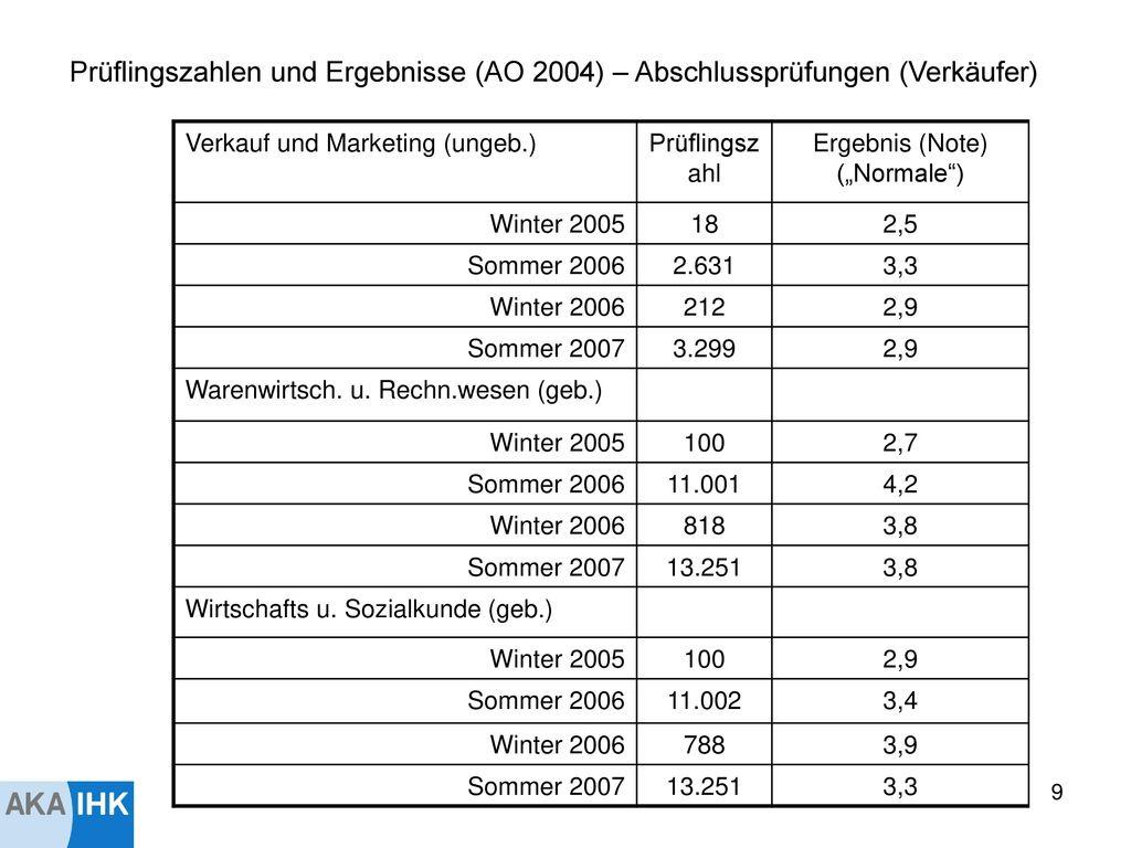 Prüflingszahlen und Ergebnisse (AO 2004) – Zwischenprüfungen (identische Aufgaben für beide Berufe)