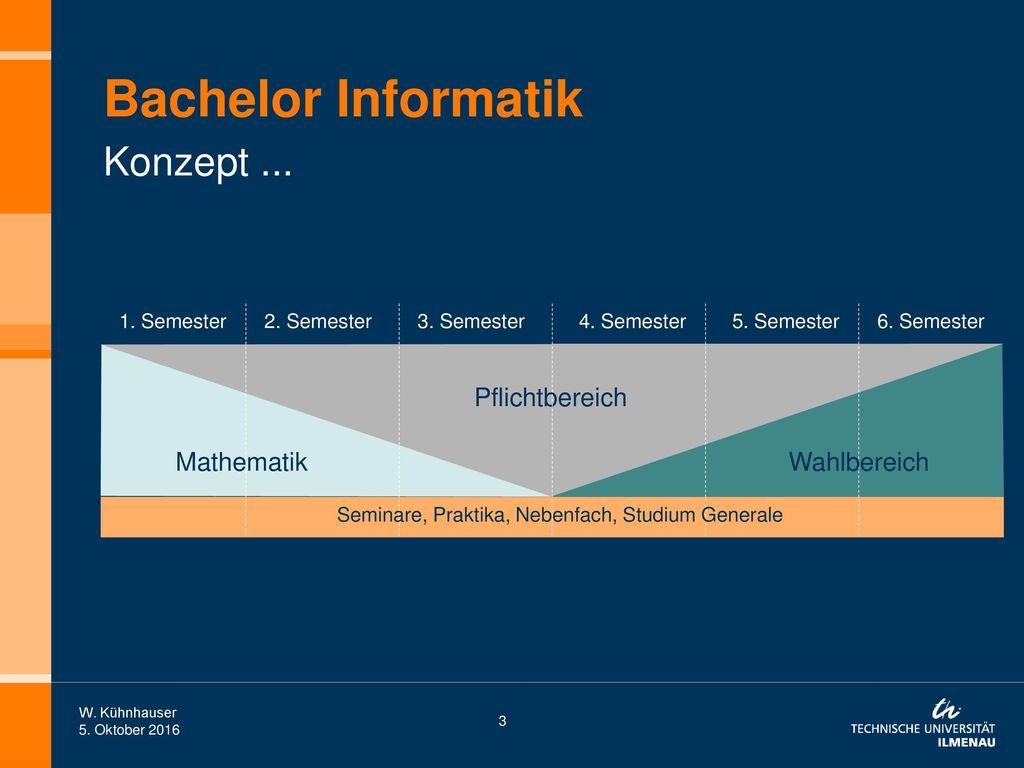 Bachelor Informatik Konzept ... Pflichtbereich Mathematik Wahlbereich