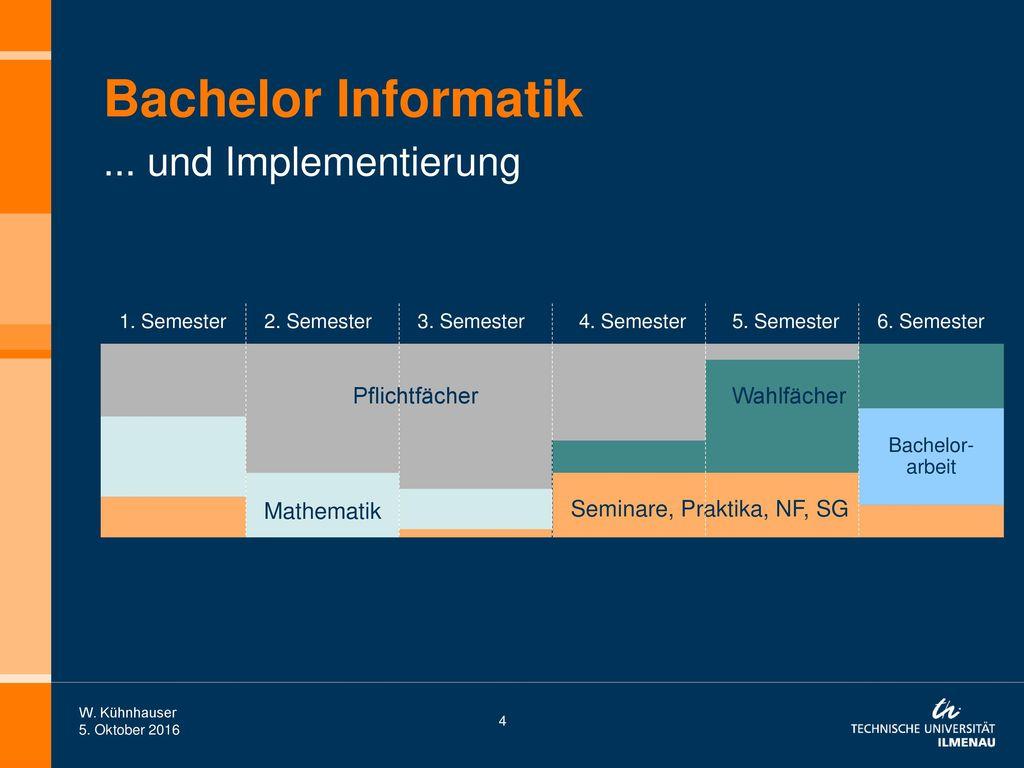 Bachelor Informatik ... und Implementierung Pflichtfächer Wahlfächer