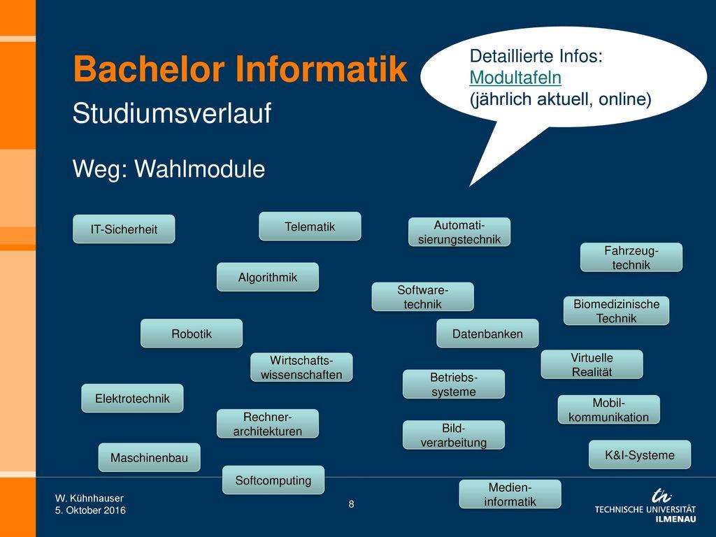 Bachelor Informatik Studiumsverlauf Weg: Wahlmodule