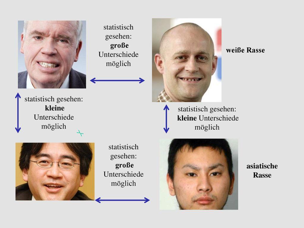 statistisch gesehen: große Unterschiede. möglich. weiße Rasse. statistisch gesehen: kleine Unterschiede.