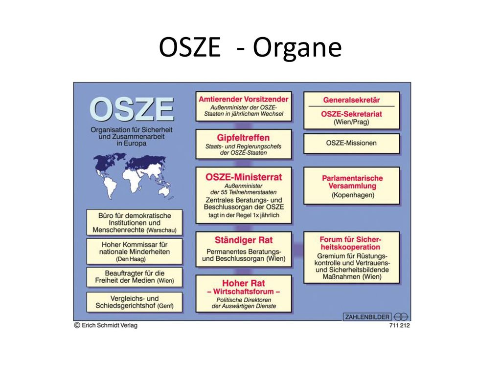 OSZE - Organe