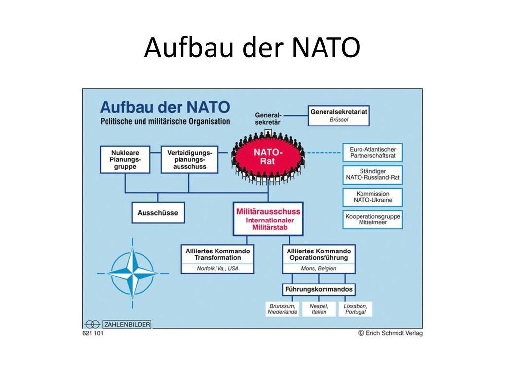 Aufbau der NATO