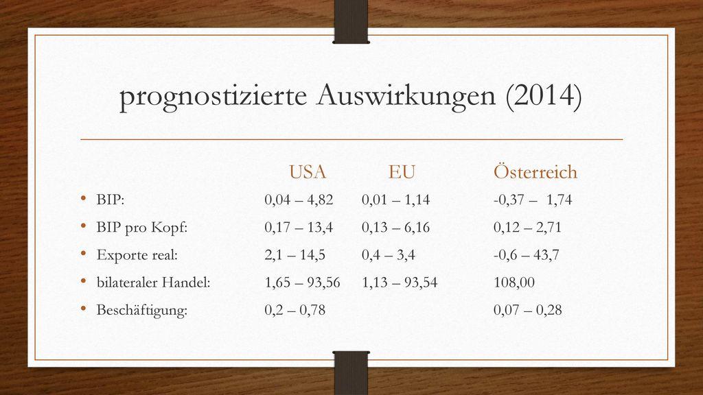 prognostizierte Auswirkungen (2014)
