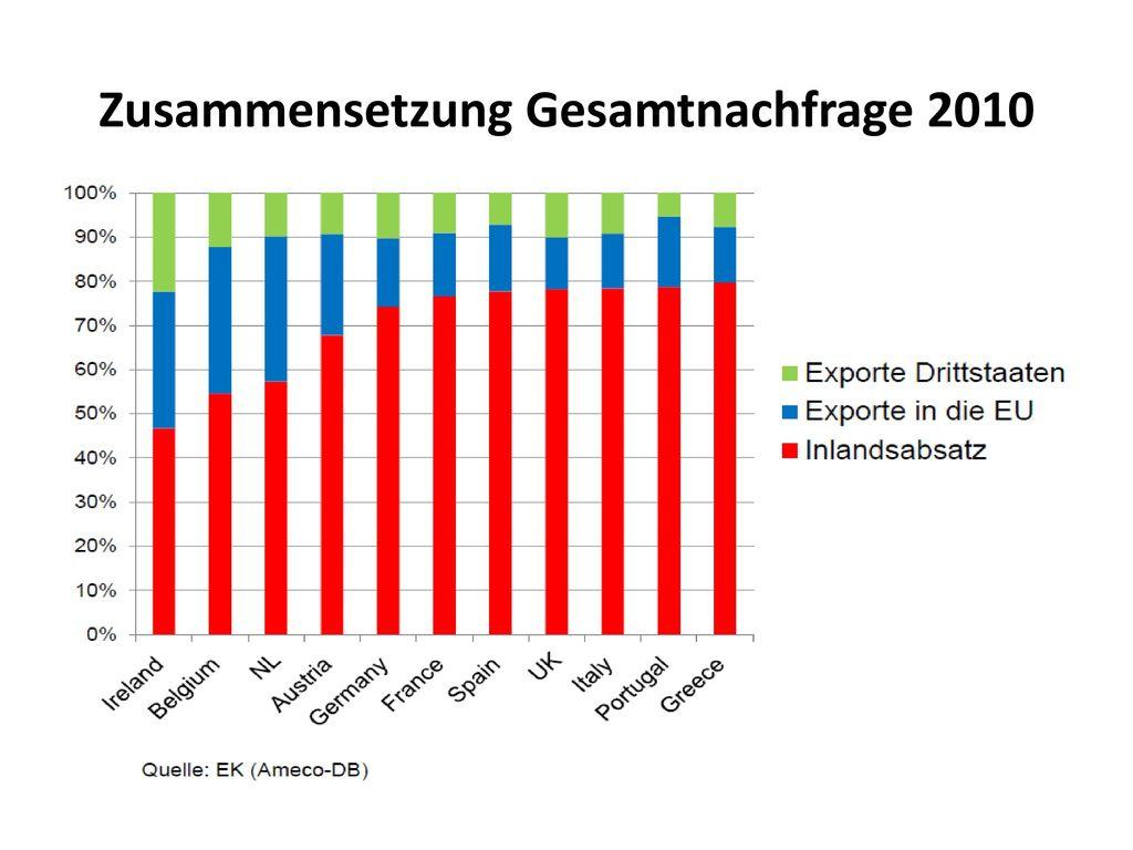 Zusammensetzung Gesamtnachfrage 2010