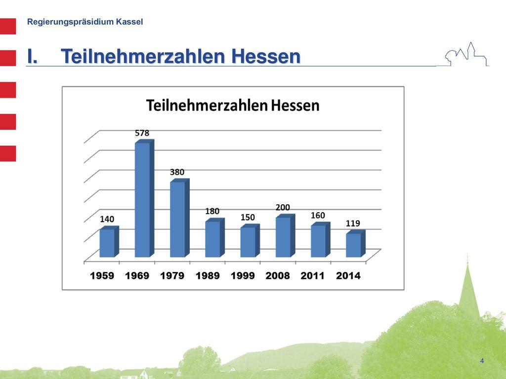 Teilnehmerzahlen Hessen