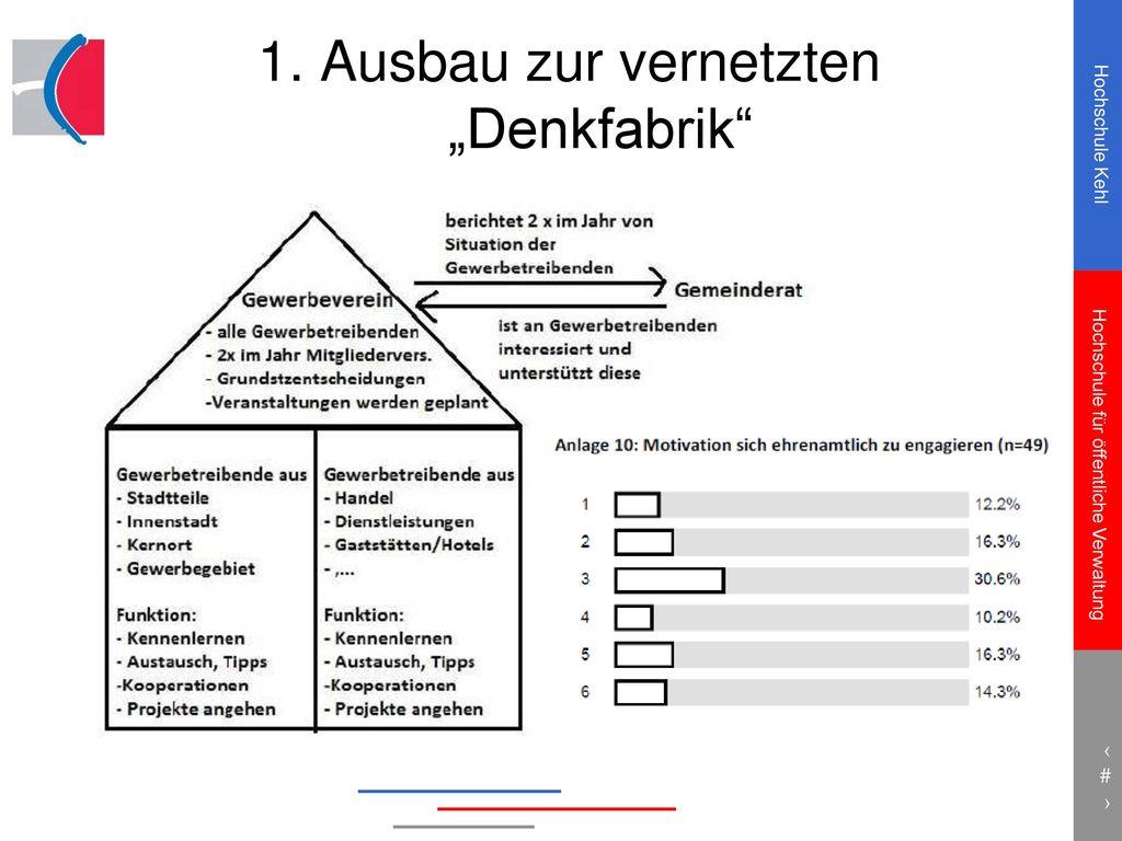 """1. Ausbau zur vernetzten """"Denkfabrik"""