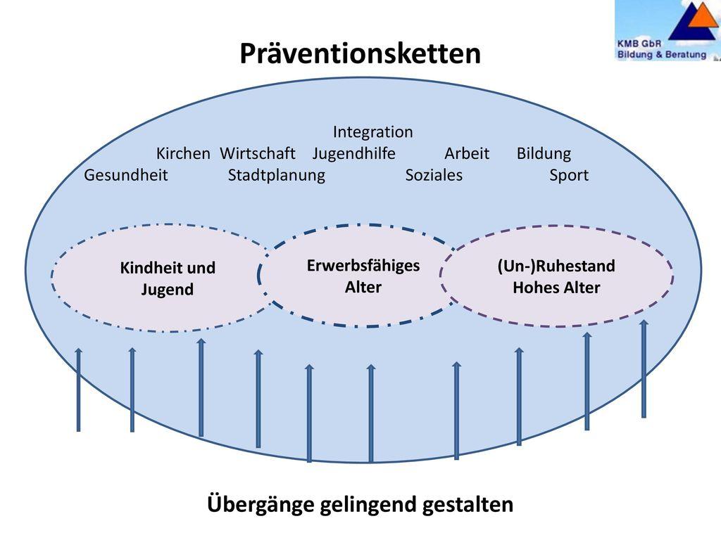 Betrieblicher Gesundheitsförderungsprozess