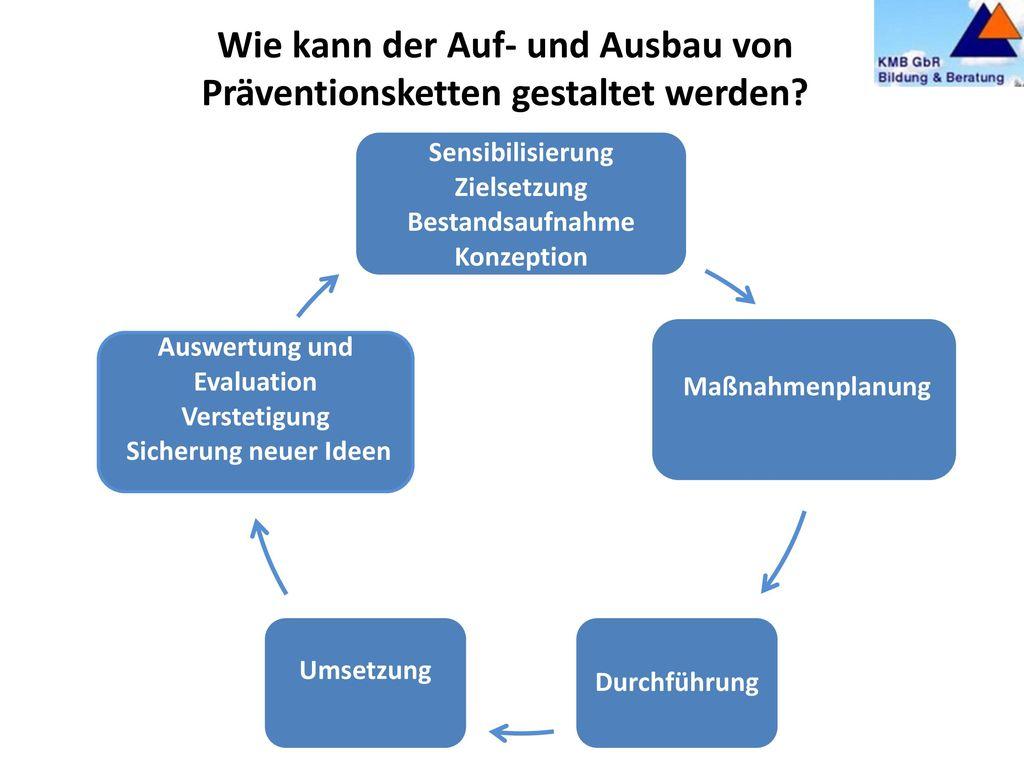 Präventionsketten Übergänge gelingend gestalten Integration