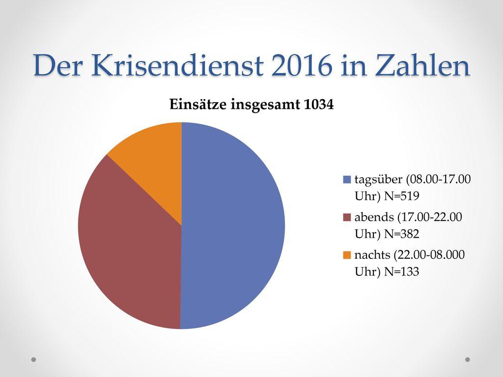 Der Krisendienst 2016 in Zahlen