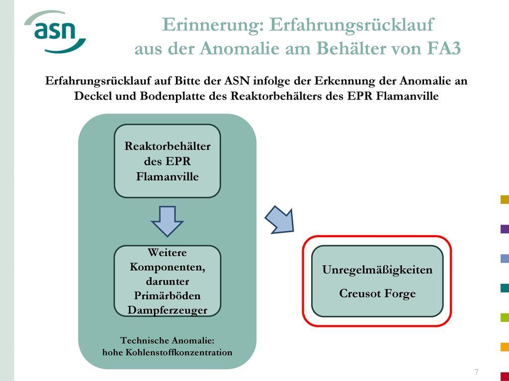 Erinnerung: Erfahrungsrücklauf aus der Anomalie am Behälter von FA3