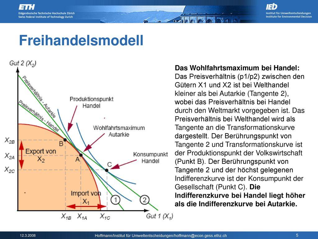 Freihandelsmodell