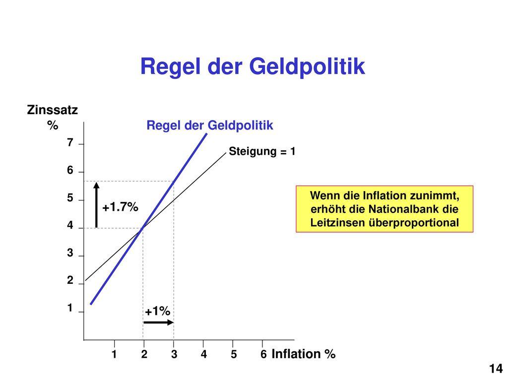 Regel der Geldpolitik Zinssatz % Regel der Geldpolitik +1.7% +1%