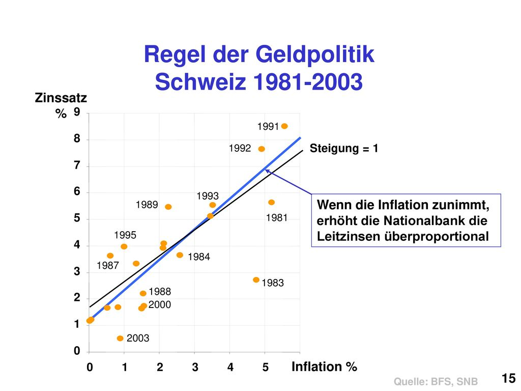 Regel der Geldpolitik Schweiz 1981-2003