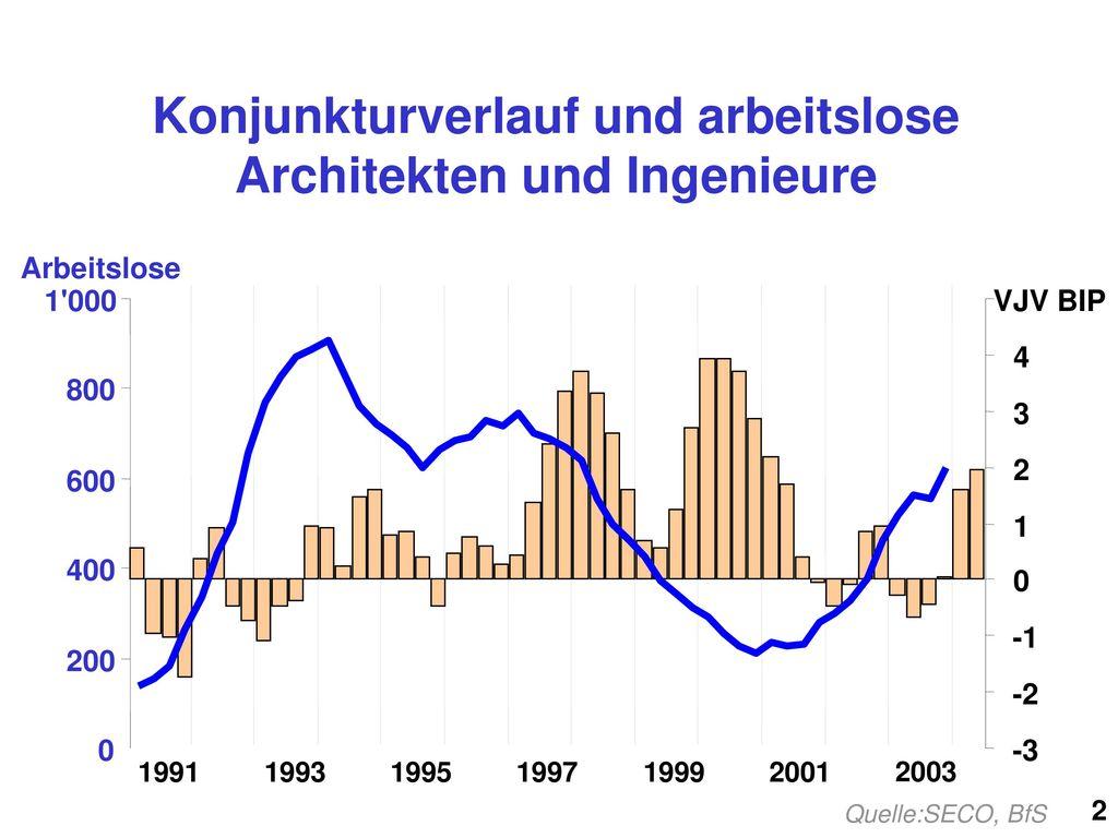 Konjunkturverlauf und arbeitslose Architekten und Ingenieure