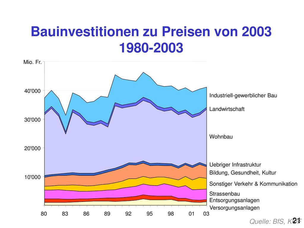 Bauinvestitionen zu Preisen von 2003 1980-2003