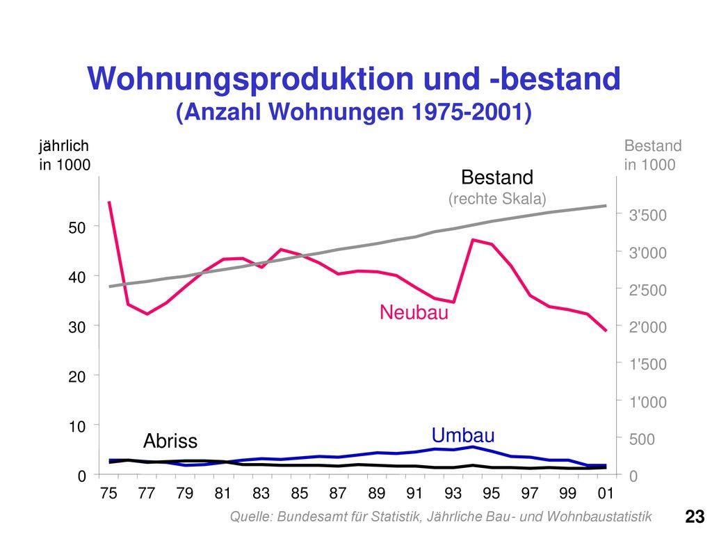 Wohnungsproduktion und -bestand (Anzahl Wohnungen 1975-2001)