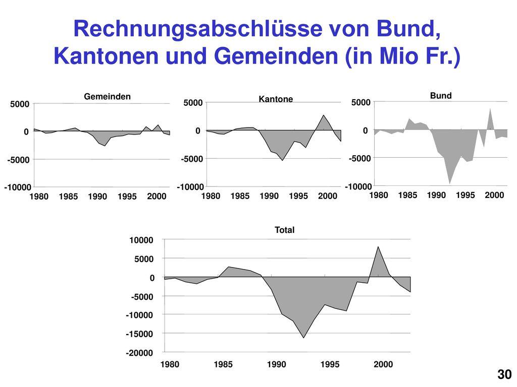 Rechnungsabschlüsse von Bund, Kantonen und Gemeinden (in Mio Fr.)