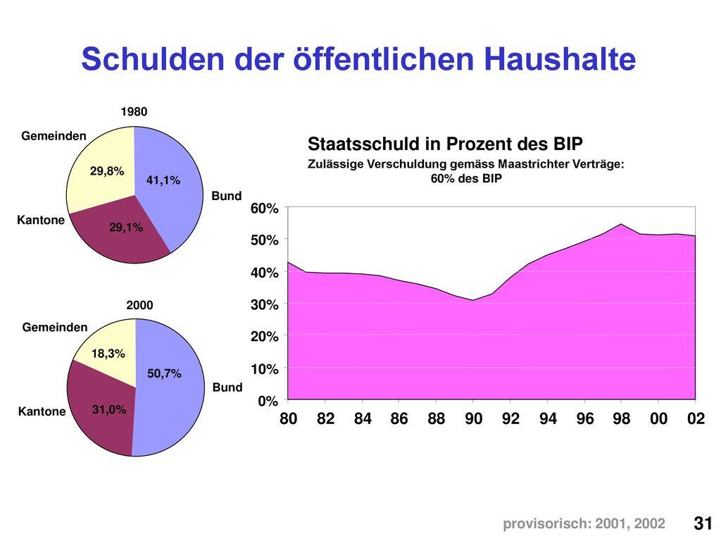 Schulden der öffentlichen Haushalte