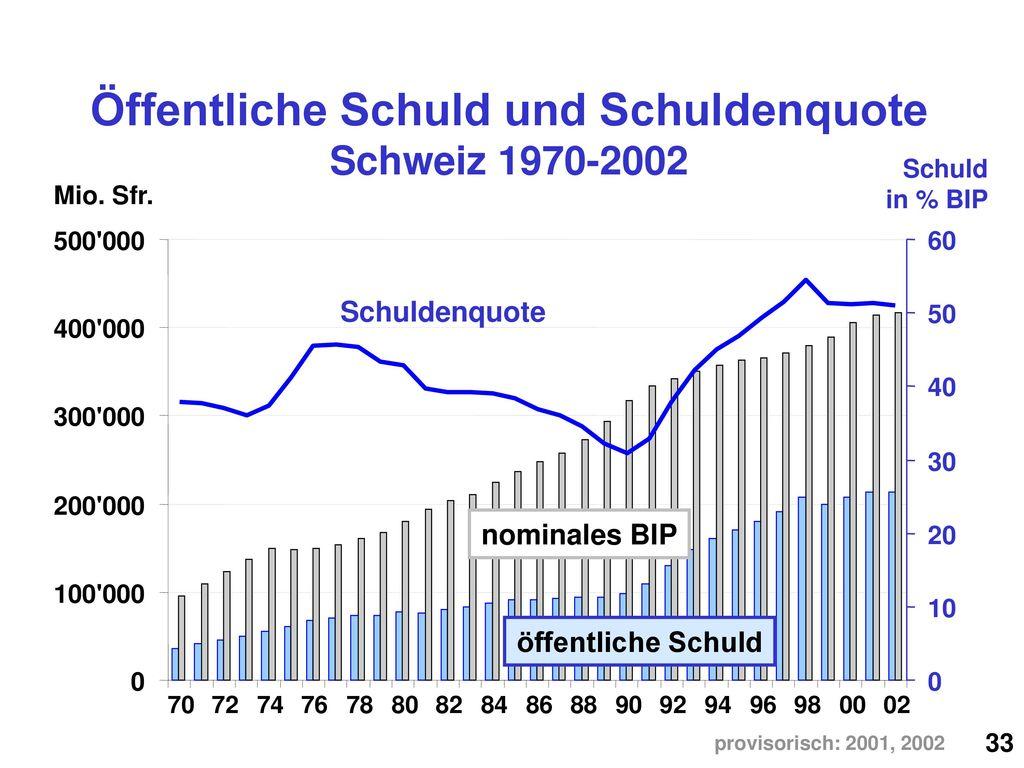 Öffentliche Schuld und Schuldenquote Schweiz 1970-2002