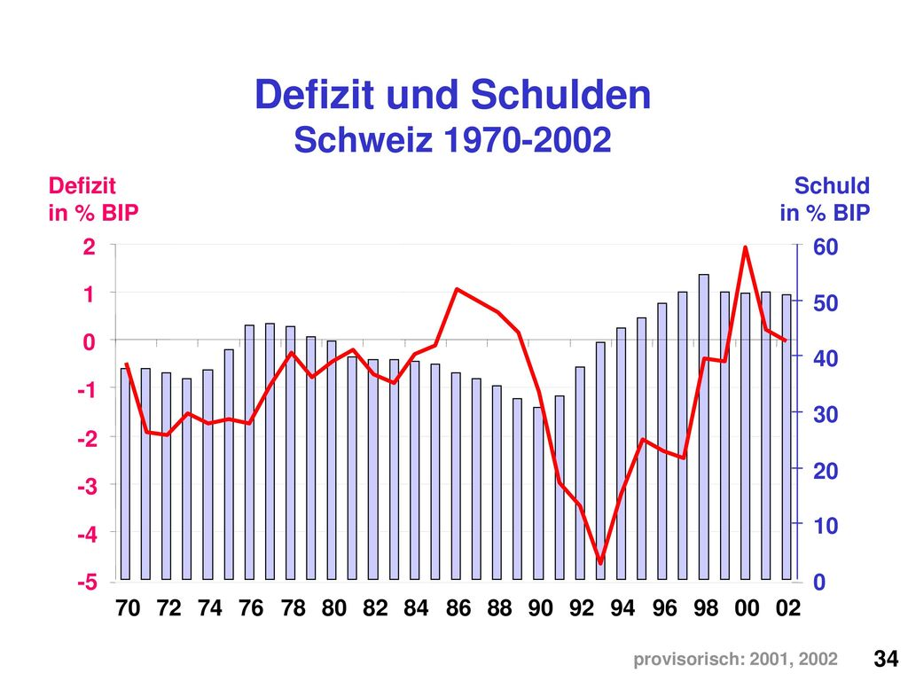 Defizit und Schulden Schweiz 1970-2002