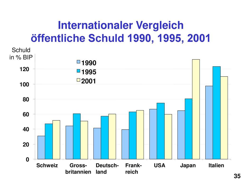 Internationaler Vergleich öffentliche Schuld 1990, 1995, 2001