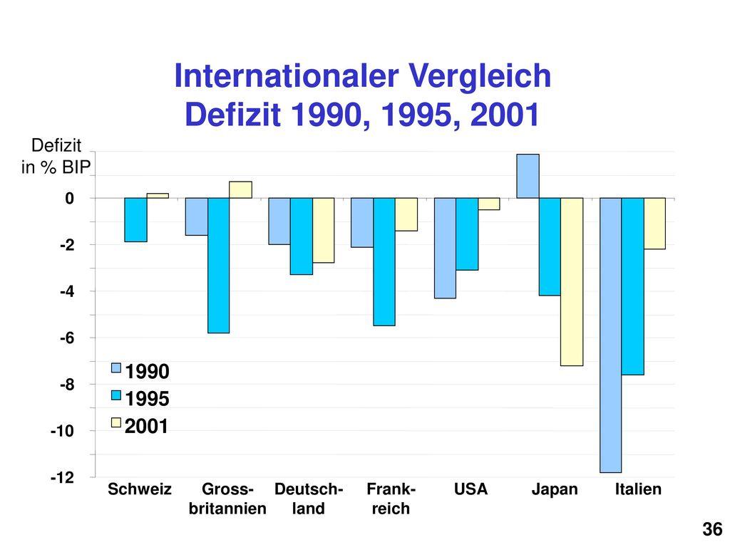 Internationaler Vergleich Defizit 1990, 1995, 2001