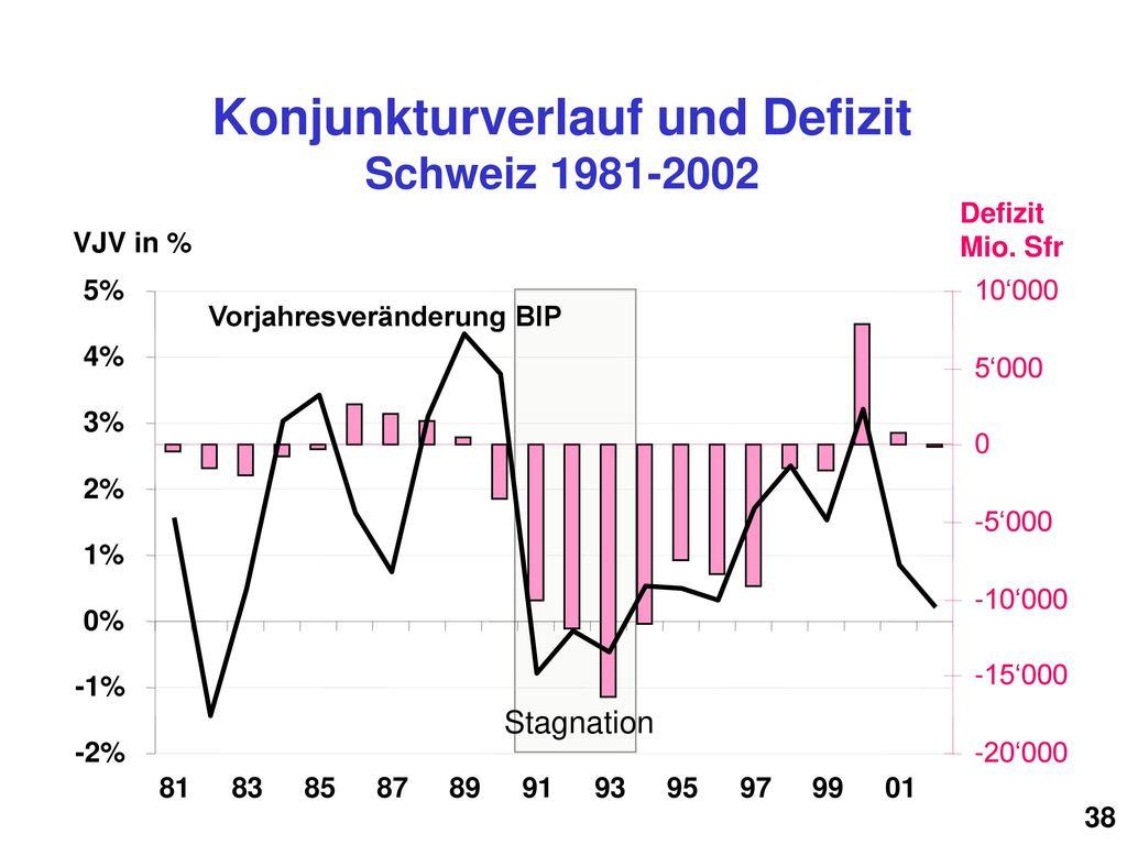 Konjunkturverlauf und Defizit Schweiz 1981-2002