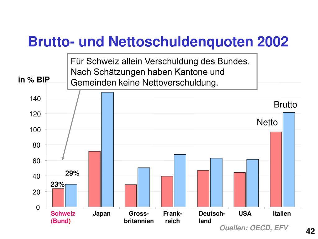 Brutto- und Nettoschuldenquoten 2002