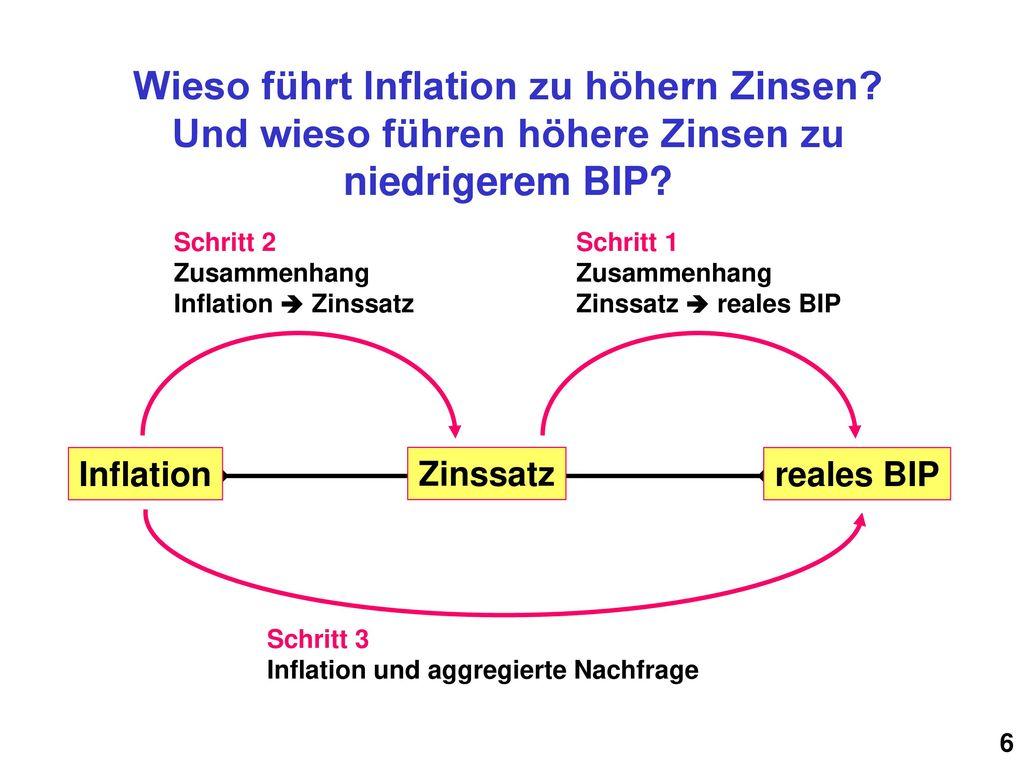 Wieso führt Inflation zu höhern Zinsen