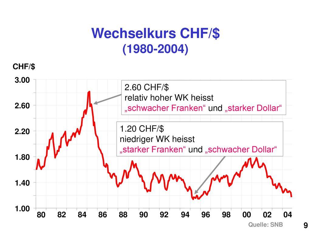 """Wechselkurs CHF/$ (1980-2004) CHF/$ 3.00. 2.60 CHF/$ relativ hoher WK heisst """"schwacher Franken und """"starker Dollar"""