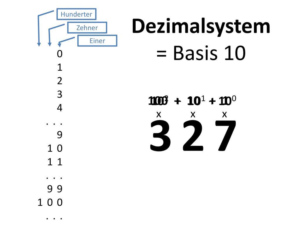 327 Dezimalsystem = Basis 10 102 + 101 + 100 + 10 + 1 x x x