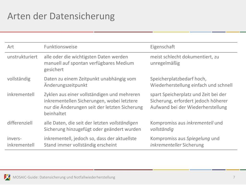 Arten der Datensicherung