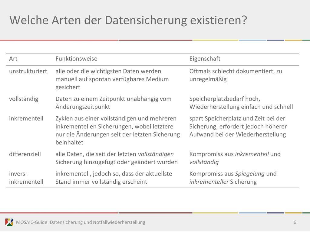 Welche Arten der Datensicherung existieren