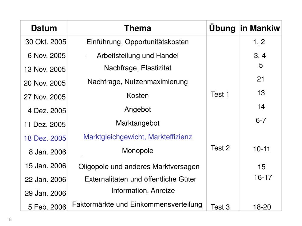 Datum Thema Übung in Mankiw 30 Okt. 2005