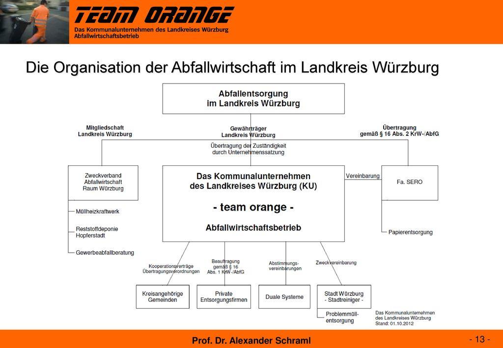 Die Organisation der Abfallwirtschaft im Landkreis Würzburg