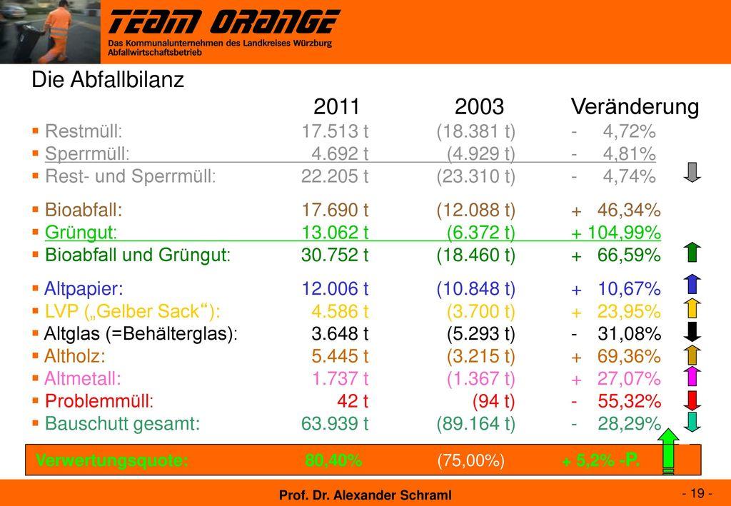 Die Abfallbilanz 2011 2003 Veränderung