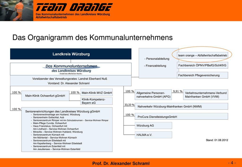 Das Organigramm des Kommunalunternehmens